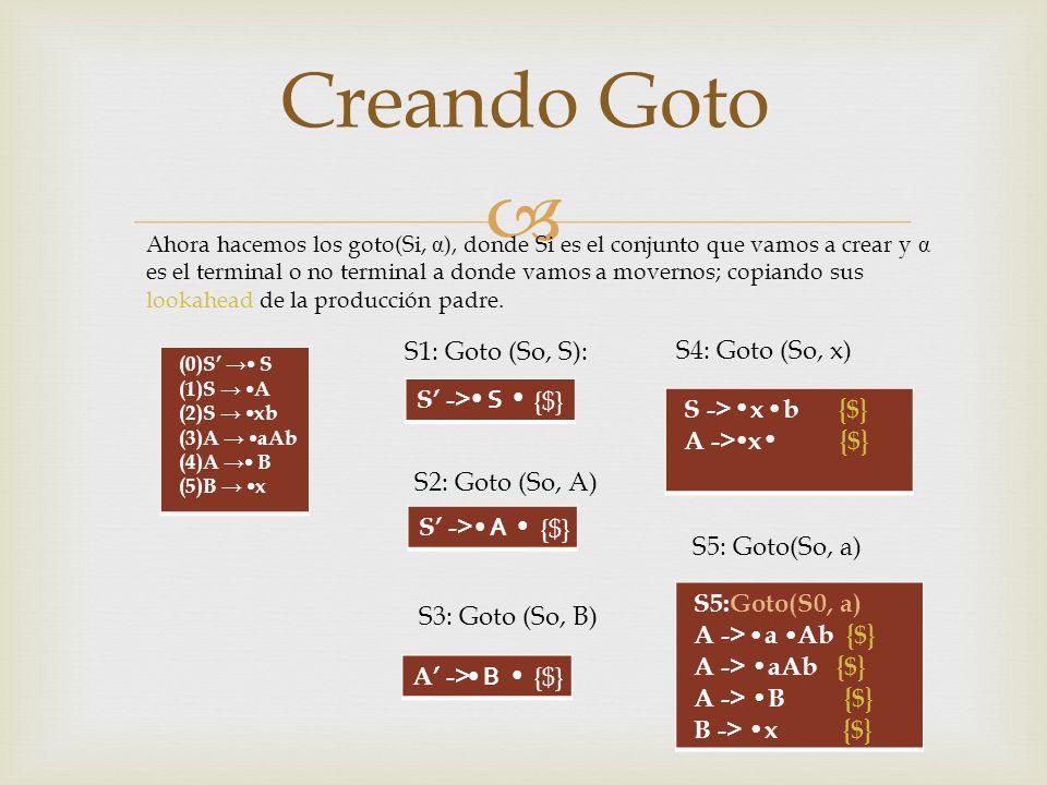 (0)S S (1)S A (2)S xb (3)A aAb (4)A B (5)B x S1: Goto (So, S): S -> S {$} S2: Goto (So, A) S -> A {$} S3: Goto (So, B) A -> B {$} S -> x b {$} A -> x {$} S4: Goto (So, x) S5:Goto(S0, a) A -> a Ab {$} A -> B {$} B -> x {$} S5: Goto(So, a) Creando Goto Ahora hacemos los goto(Si, α ), donde Si es el conjunto que vamos a crear y α es el terminal o no terminal a donde vamos a movernos; copiando sus lookahead de la producción padre.