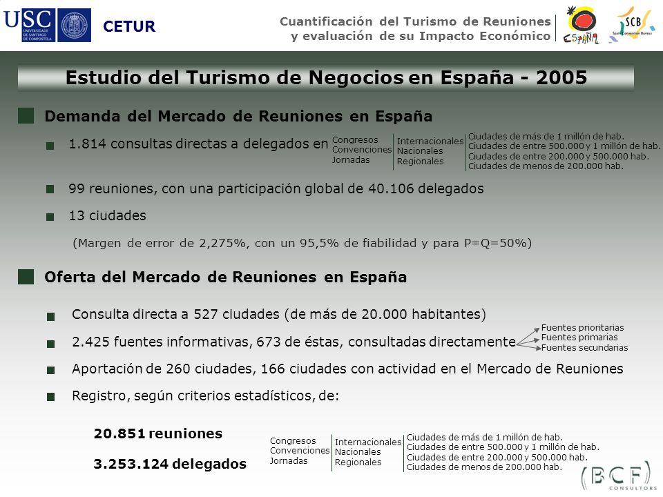 Estudio del Turismo de Negocios en España - 2005 CETUR Cuantificación del Turismo de Reuniones y evaluación de su Impacto Económico Demanda del Mercad