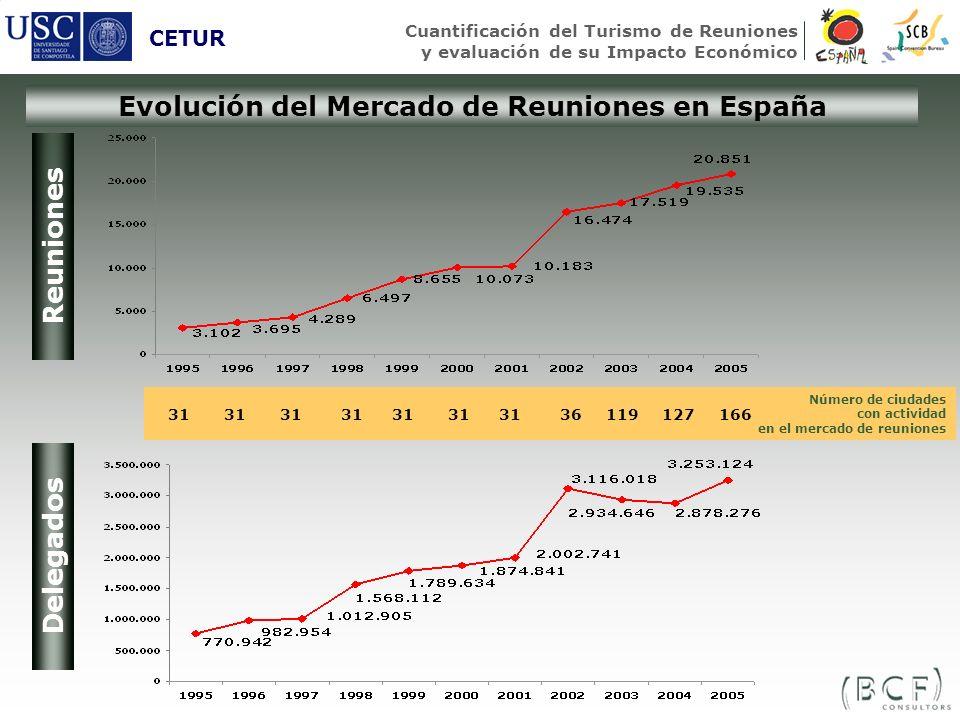 Evolución del Mercado de Reuniones en España CETUR Cuantificación del Turismo de Reuniones y evaluación de su Impacto Económico Reuniones Delegados Nú