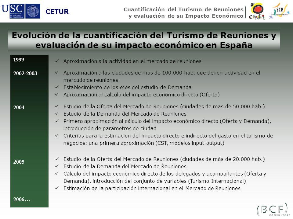 Evolución de la cuantificación del Turismo de Reuniones y evaluación de su impacto económico en España CETUR Cuantificación del Turismo de Reuniones y