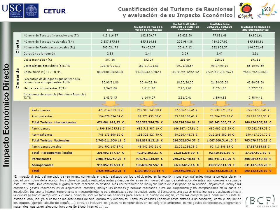 + + Impacto Económico Directo CETUR Cuantificación del Turismo de Reuniones y evaluación de su Impacto Económico *El impacto directo del mercado de re
