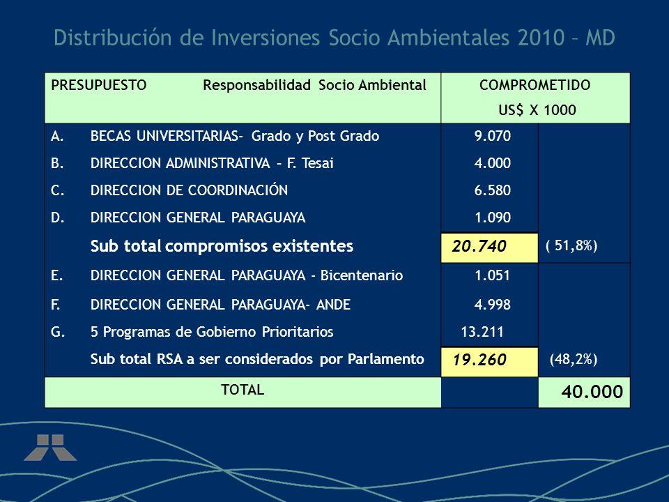 Distribución de Inversiones Socio Ambientales 2010 – MD PRESUPUESTO Responsabilidad Socio AmbientalCOMPROMETIDO US$ X 1000 A.BECAS UNIVERSITARIAS- Grado y Post Grado 9.070 B.DIRECCION ADMINISTRATIVA – F.