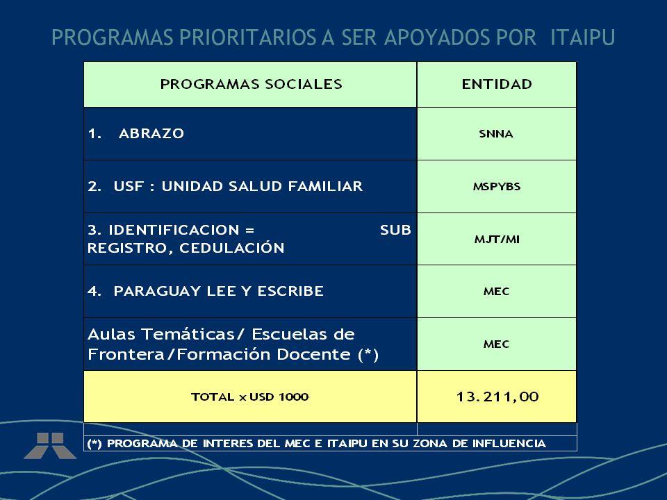 PROGRAMAS PRIORITARIOS A SER APOYADOS POR ITAIPU