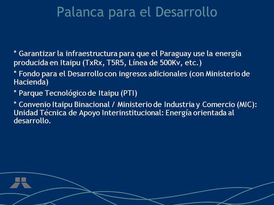 Palanca para el Desarrollo * Garantizar la infraestructura para que el Paraguay use la energía producida en Itaipu (TxRx, T5R5, Línea de 500Kv, etc.) * Fondo para el Desarrollo con ingresos adicionales (con Ministerio de Hacienda) * Parque Tecnológico de Itaipu (PTI) * Convenio Itaipu Binacional / Ministerio de Industria y Comercio (MIC): Unidad Técnica de Apoyo Interinstitucional: Energía orientada al desarrollo.
