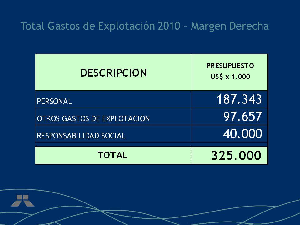 Total Gastos de Explotación 2010 – Margen Derecha