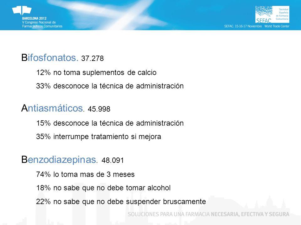 Bifosfonatos. 37.278 12% no toma suplementos de calcio 33% desconoce la técnica de administración Antiasmáticos. 45.998 15% desconoce la técnica de ad