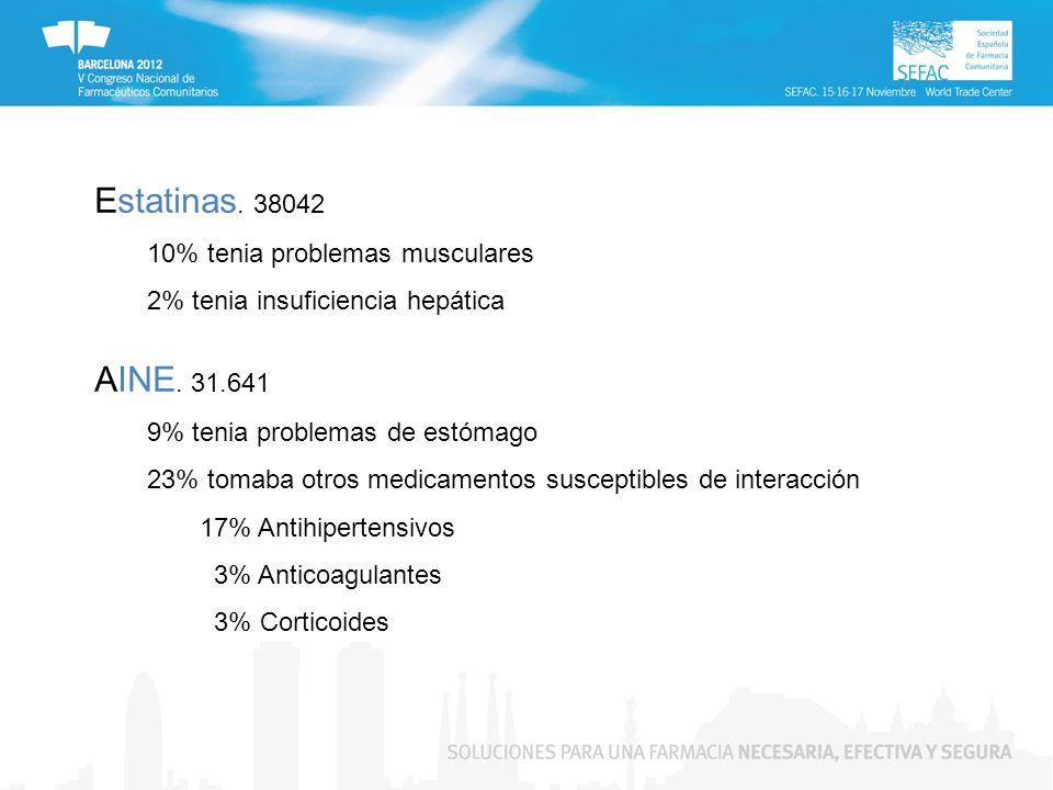Estatinas. 38042 10% tenia problemas musculares 2% tenia insuficiencia hepática AINE. 31.641 9% tenia problemas de estómago 23% tomaba otros medicamen