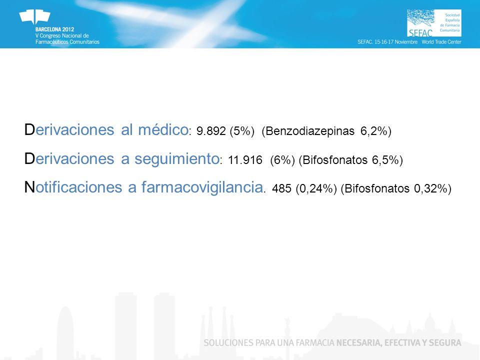 Derivaciones al médico : 9.892 (5%) (Benzodiazepinas 6,2%) Derivaciones a seguimiento : 11.916 (6%) (Bifosfonatos 6,5%) Notificaciones a farmacovigilancia.