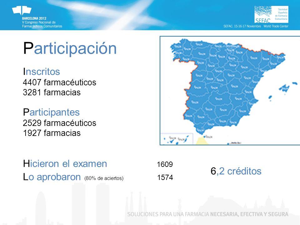 Participación Inscritos 4407 farmacéuticos 3281 farmacias Participantes 2529 farmacéuticos 1927 farmacias Hicieron el examen 1609 6,2 créditos Lo aprobaron (80% de aciertos) 1574