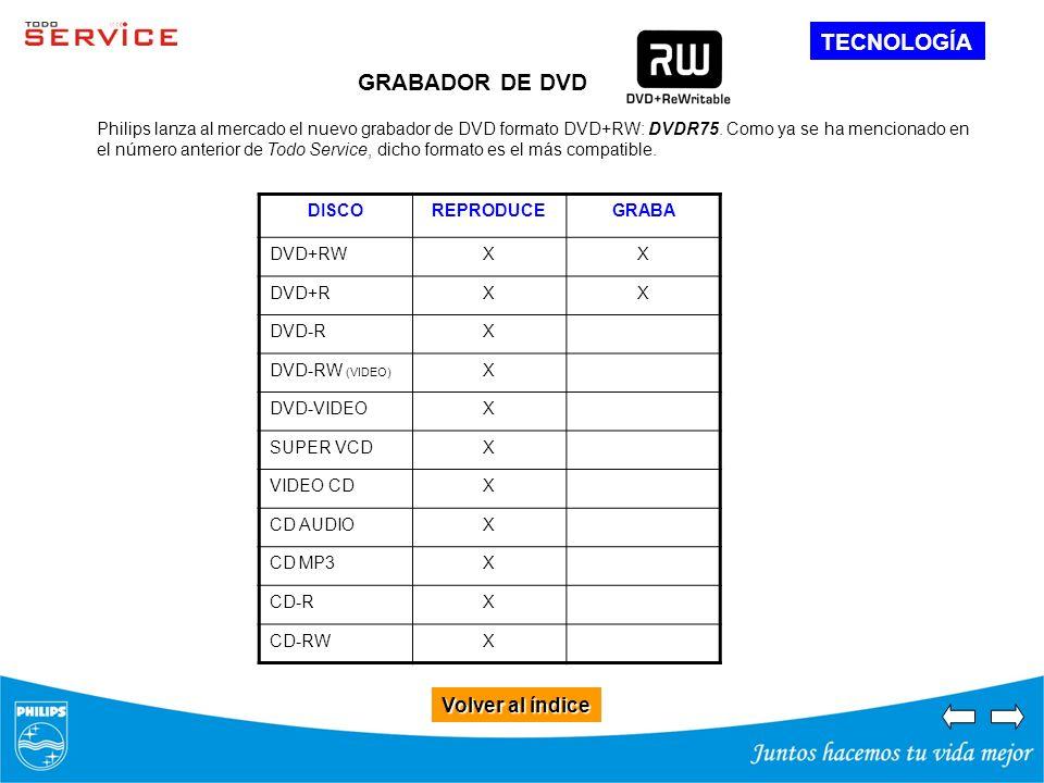 Volver al índice Volver al índice TECNOLOGÍA GRABADOR DE DVD Philips lanza al mercado el nuevo grabador de DVD formato DVD+RW: DVDR75. Como ya se ha m