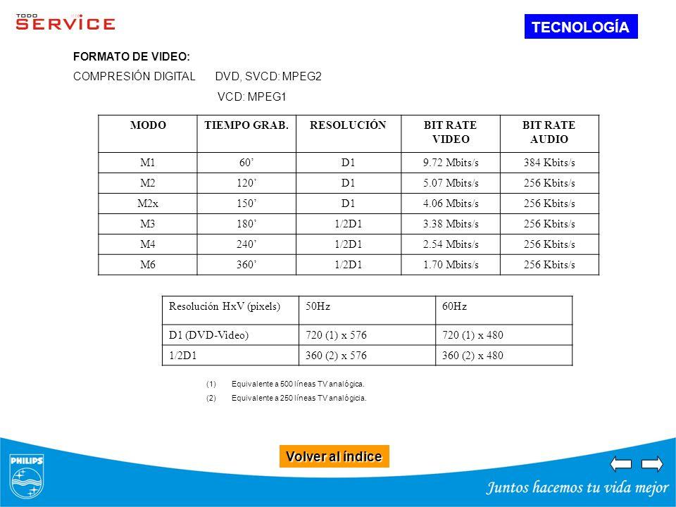Volver al índice Volver al índice TECNOLOGÍA MODOTIEMPO GRAB.RESOLUCIÓNBIT RATE VIDEO BIT RATE AUDIO M160D19.72 Mbits/s384 Kbits/s M2120D15.07 Mbits/s