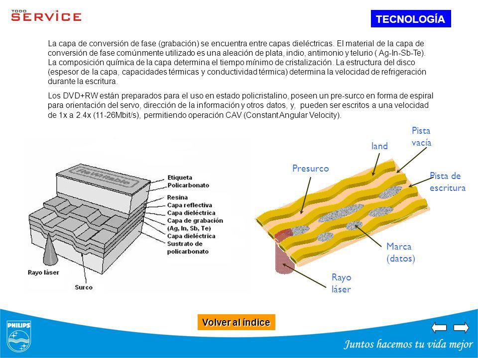 Volver al índice Volver al índice TECNOLOGÍA La capa de conversión de fase (grabación) se encuentra entre capas dieléctricas. El material de la capa d
