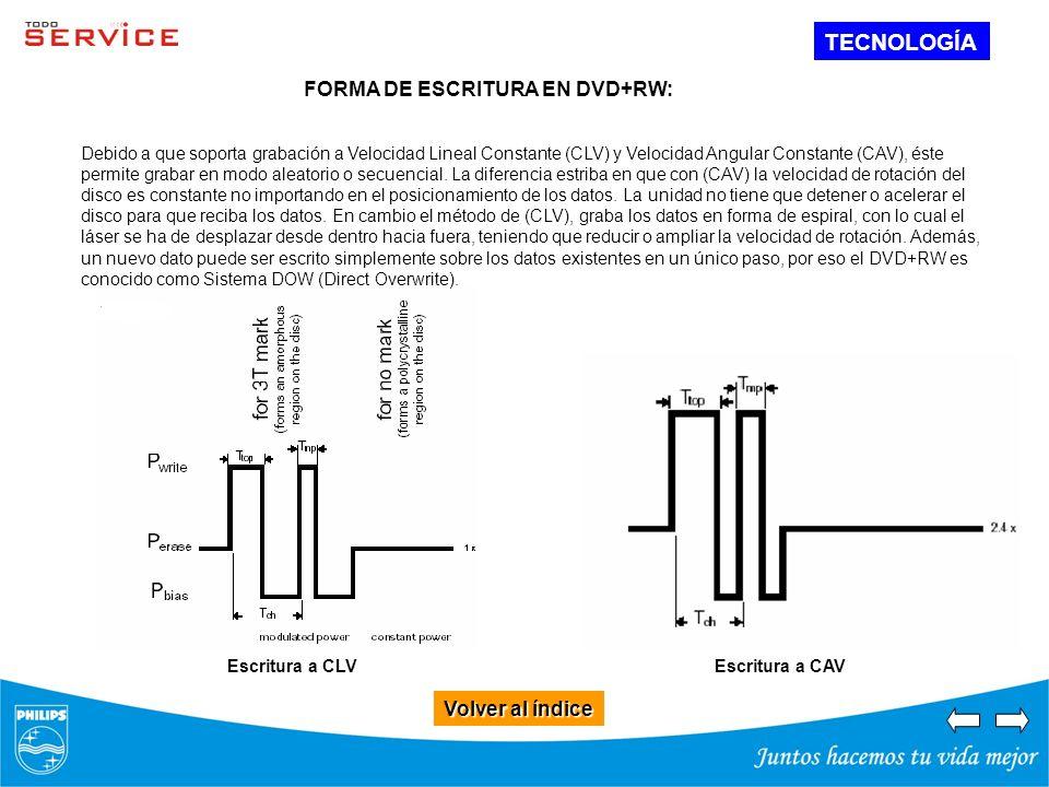 Volver al índice Volver al índice TECNOLOGÍA FORMA DE ESCRITURA EN DVD+RW: Escritura a CAV Debido a que soporta grabación a Velocidad Lineal Constante