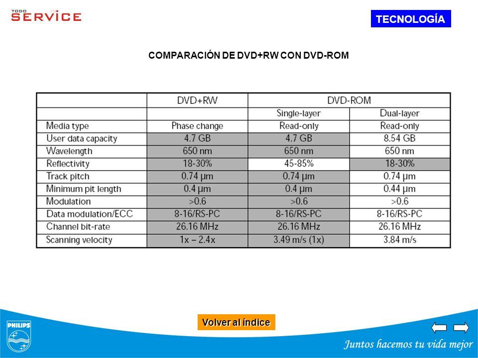 Volver al índice Volver al índice TECNOLOGÍA COMPARACIÓN DE DVD+RW CON DVD-ROM