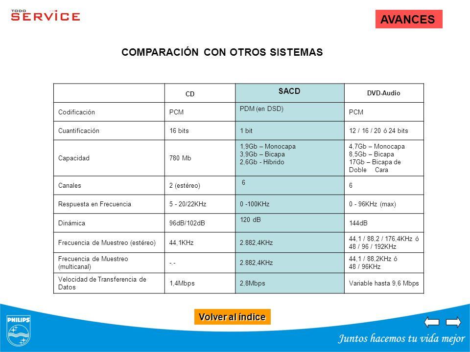 AVANCES Volver al índice Volver al índice CD SACD DVD-Audio CodificaciónPCM PDM (en DSD) PCM Cuantificación16 bits1 bit12 / 16 / 20 ó 24 bits Capacida
