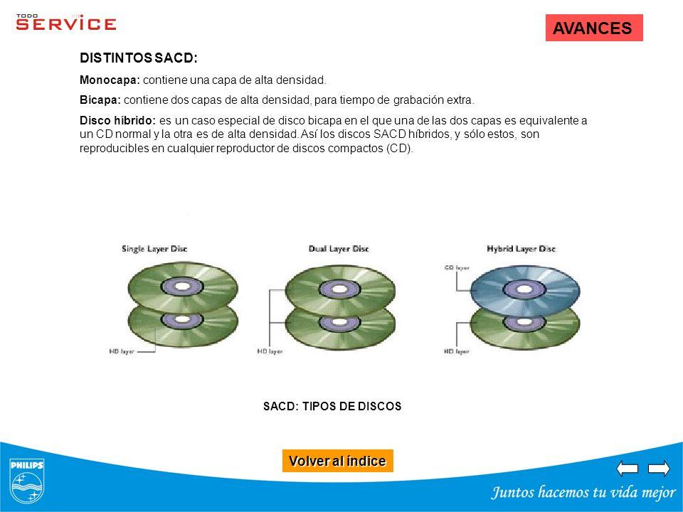Volver al índice Volver al índice AVANCES DISTINTOS SACD: Monocapa: contiene una capa de alta densidad. Bicapa: contiene dos capas de alta densidad, p