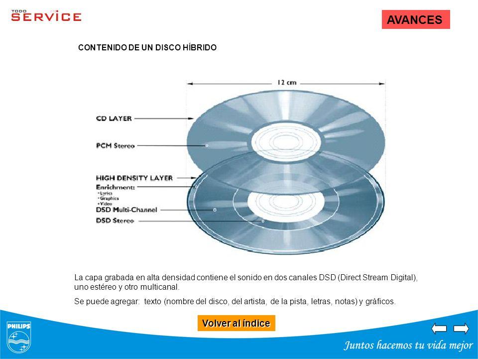 Volver al índice Volver al índice AVANCES La capa grabada en alta densidad contiene el sonido en dos canales DSD (Direct Stream Digital), uno estéreo