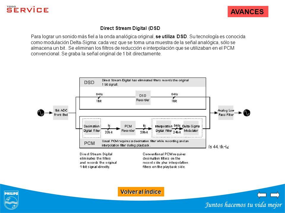 Volver al índice Volver al índice AVANCES Direct Stream Digital (DSD Para lograr un sonido más fiel a la onda analógica original, se utiliza DSD. Su t