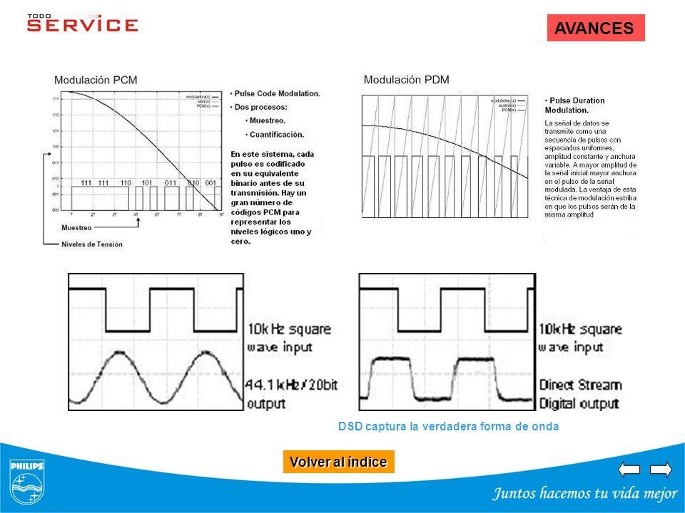 Volver al índice Volver al índice AVANCES DSD captura la verdadera forma de onda