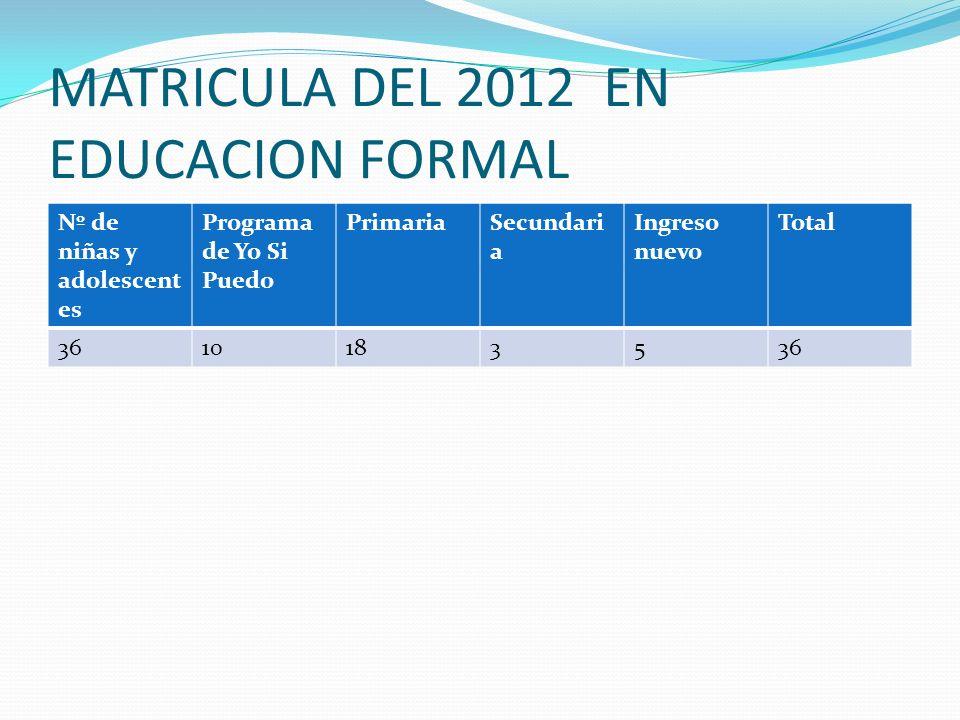 MATRICULA DEL 2012 EN EDUCACION FORMAL Nº de niñas y adolescent es Programa de Yo Si Puedo PrimariaSecundari a Ingreso nuevo Total 3610183536