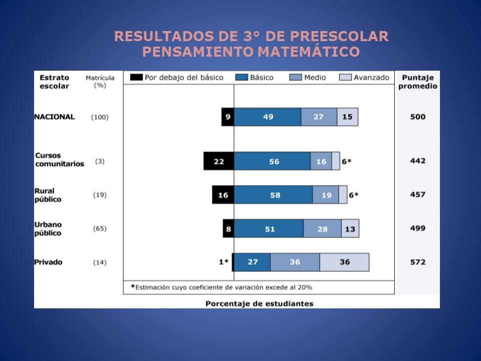 RESULTADOS DE 3° DE PREESCOLAR PENSAMIENTO MATEMÁTICO
