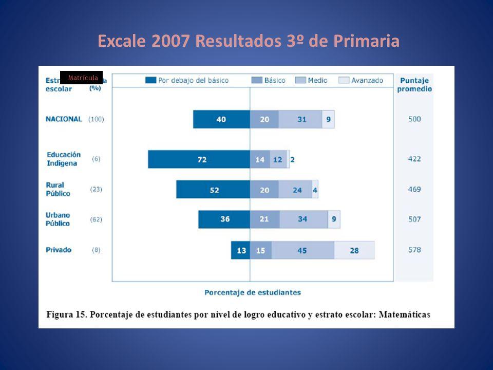 Excale 2007 Resultados 3º de Primaria Matrícula