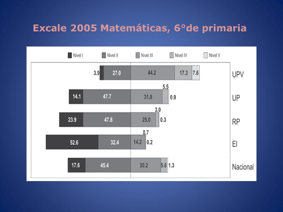 Excale 2005 Matemáticas, 6°de primaria