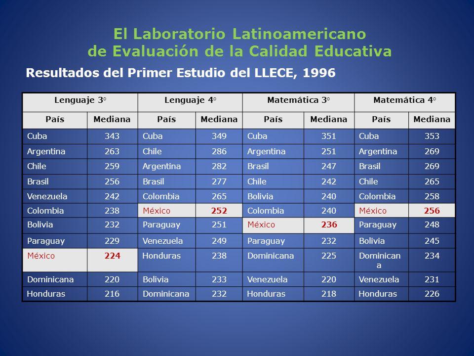 El Laboratorio Latinoamericano de Evaluación de la Calidad Educativa Resultados del Primer Estudio del LLECE, 1996 Lenguaje 3°Lenguaje 4°Matemática 3°