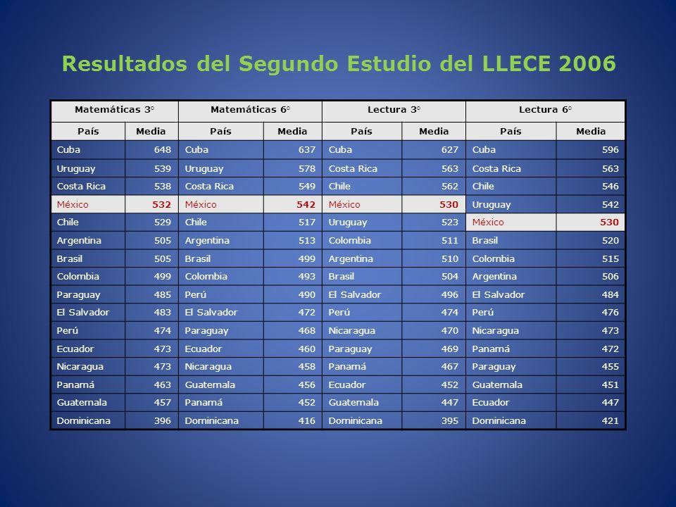 Resultados del Segundo Estudio del LLECE 2006 Matemáticas 3°Matemáticas 6°Lectura 3°Lectura 6° PaísMediaPaísMediaPaísMediaPaísMedia Cuba648Cuba637Cuba