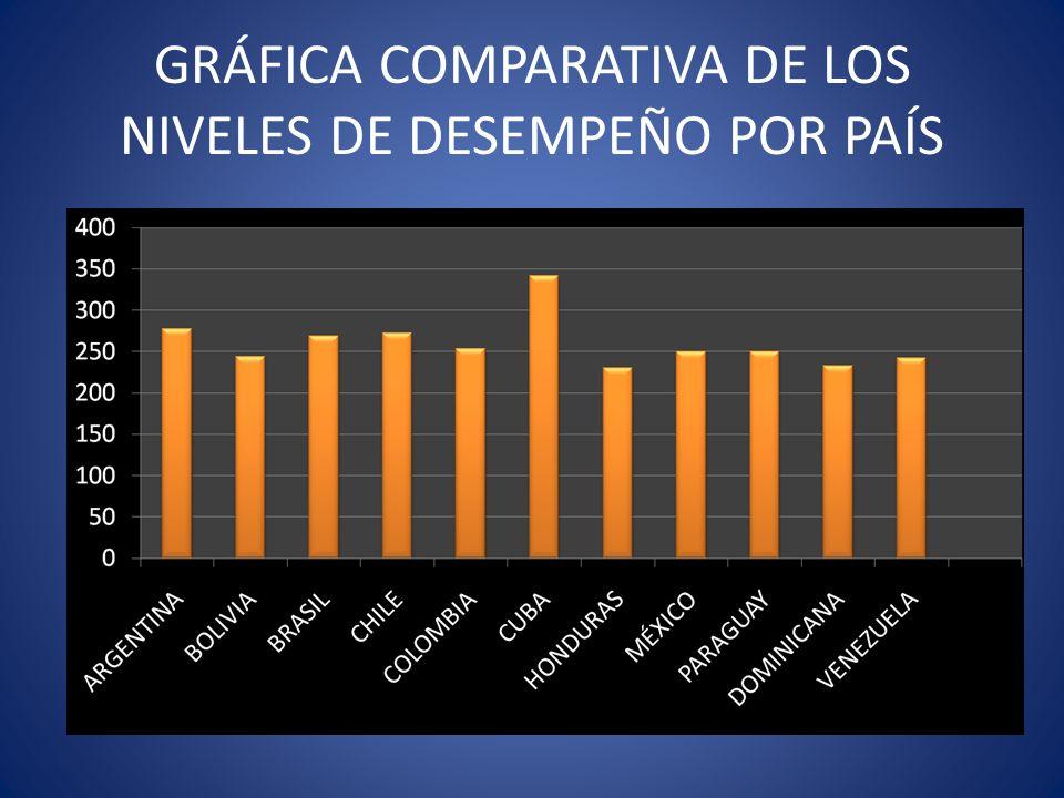 GRÁFICA COMPARATIVA DE LOS NIVELES DE DESEMPEÑO POR PAÍS