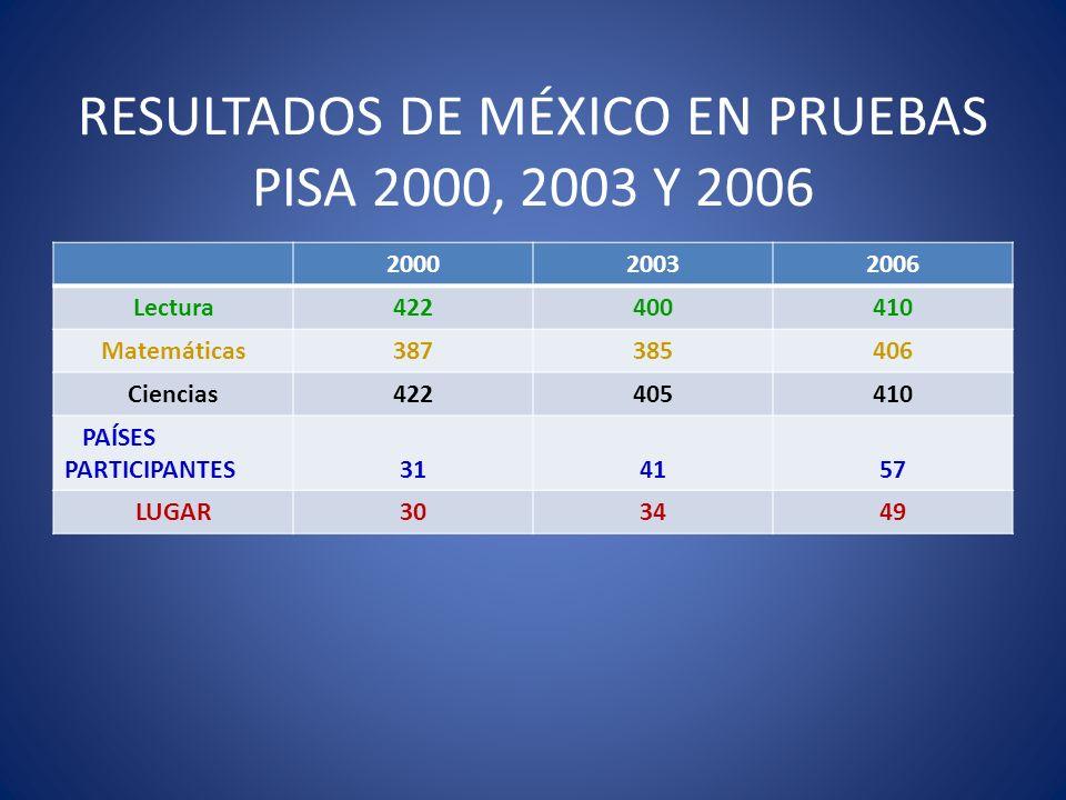 RESULTADOS DE MÉXICO EN PRUEBAS PISA 2000, 2003 Y 2006 200020032006 Lectura422400410 Matemáticas387385406 Ciencias422405410 PAÍSES PARTICIPANTES314157