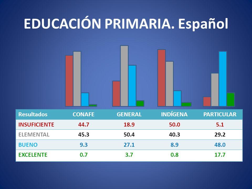 EDUCACIÓN PRIMARIA. Español ResultadosCONAFEGENERALINDÍGENAPARTICULAR INSUFICIENTE44.718.950.05.1 ELEMENTAL45.350.440.329.2 BUENO9.327.18.948.0 EXCELE