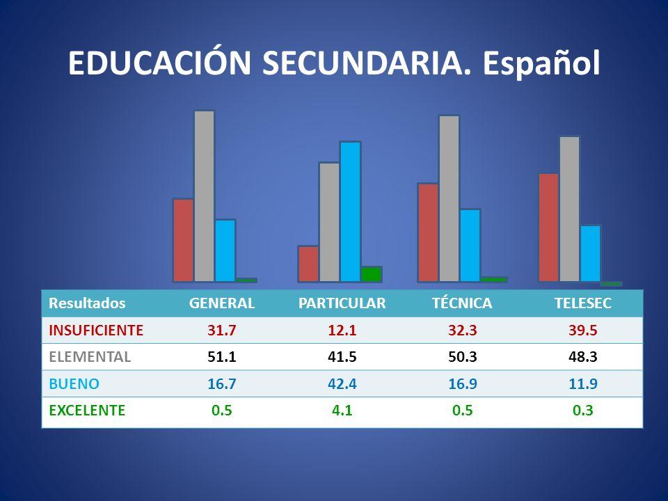 EDUCACIÓN SECUNDARIA. Español ResultadosGENERALPARTICULARTÉCNICATELESEC INSUFICIENTE31.712.132.339.5 ELEMENTAL51.141.550.348.3 BUENO16.742.416.911.9 E