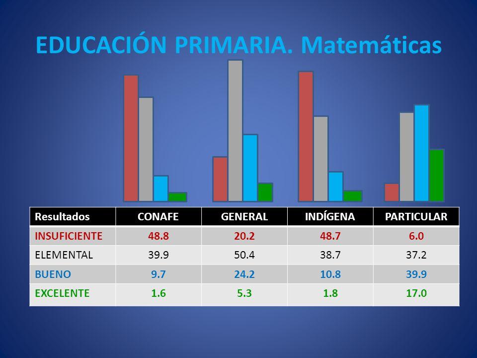 EDUCACIÓN PRIMARIA. Matemáticas ResultadosCONAFEGENERALINDÍGENAPARTICULAR INSUFICIENTE48.820.248.76.0 ELEMENTAL39.950.438.737.2 BUENO9.724.210.839.9 E