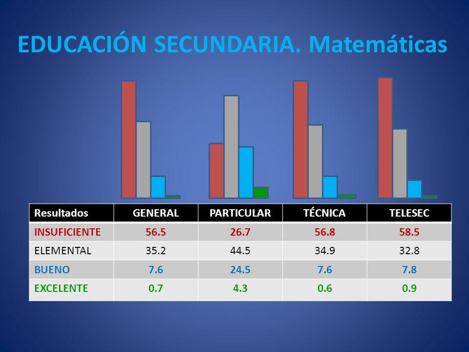 El Laboratorio Latinoamericano de Evaluación de la Calidad Educativa Resultados del Primer Estudio del LLECE, 1996 Lenguaje 3°Lenguaje 4°Matemática 3°Matemática 4° PaísMedianaPaísMedianaPaísMedianaPaísMediana Cuba343Cuba349Cuba351Cuba353 Argentina263Chile286Argentina251Argentina269 Chile259Argentina282Brasil247Brasil269 Brasil256Brasil277Chile242Chile265 Venezuela242Colombia265Bolivia240Colombia258 Colombia238México252Colombia240México256 Bolivia232Paraguay251México236Paraguay248 Paraguay229Venezuela249Paraguay232Bolivia245 México224Honduras238Dominicana225Dominican a 234 Dominicana220Bolivia233Venezuela220Venezuela231 Honduras216Dominicana232Honduras218Honduras226