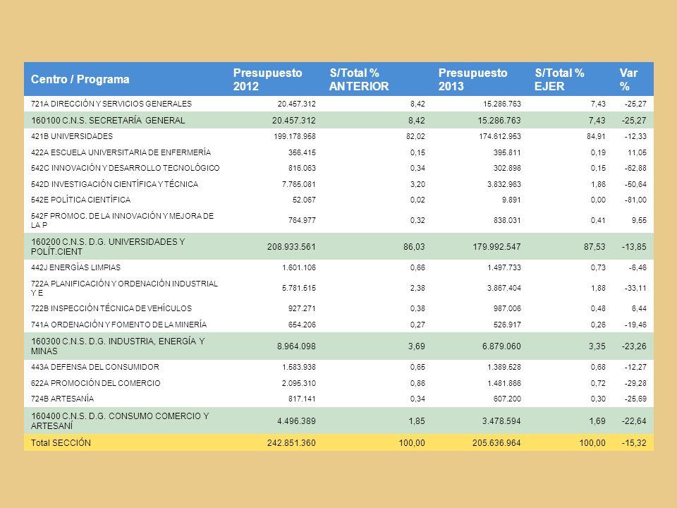 Centro / Programa Presupuesto 2012 S/Total % ANTERIOR Presupuesto 2013 S/Total % EJER Var % 721A DIRECCIÓN Y SERVICIOS GENERALES20.457.3128,4215.286.7