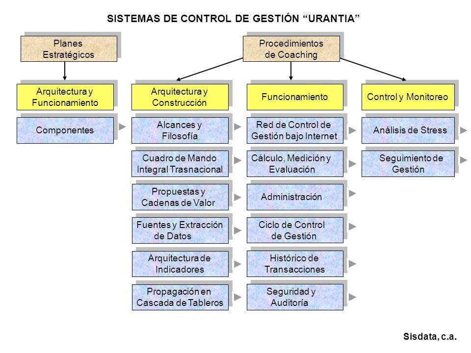 CONTROL DE GESTIÓN Visión 1 Visión h Plan Estratégico x Análisis DOFA Estrategia k Sisdata, c.a.
