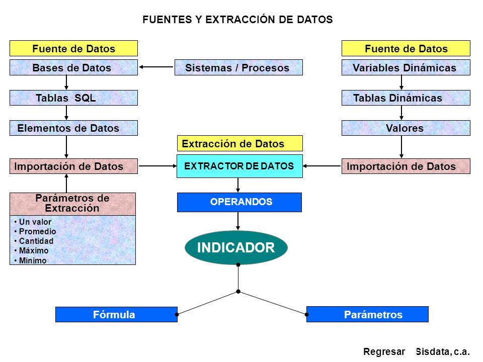 OPERANDOS Bases de Datos Variables Dinámicas Tablas SQL Tablas Dinámicas Elementos de Datos Valores EXTRACTOR DE DATOS Parámetros de Extracción Import