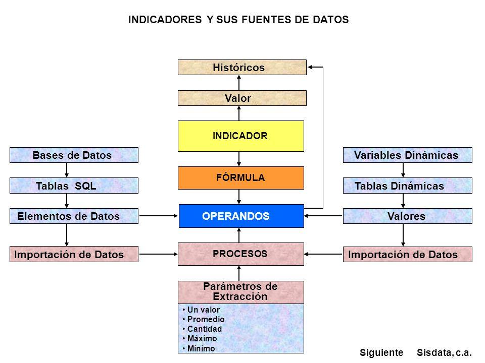 INDICADOR FÓRMULA Históricos OPERANDOS Bases de Datos Variables Dinámicas Tablas SQL Tablas Dinámicas Elementos de Datos Valores PROCESOS Parámetros d