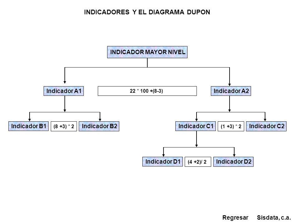 INDICADOR MAYOR NIVEL Indicador A1 22 * 100 +(8-3) Indicador A2 Indicador B1Indicador C1 Indicador B2 Indicador C2 (8 +3) * 2 (1 +3) * 2 Indicador D1