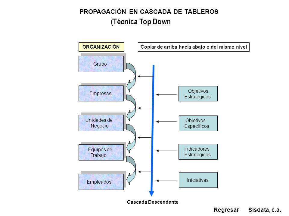 Empresas Empresas Grupo Equipos de Trabajo Equipos de Trabajo Unidades de Negocio Unidades de Negocio Sisdata, c.a. ORGANIZACIÓN PROPAGACIÓN EN CASCAD