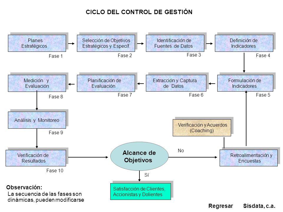 Alcance de Objetivos Extracción y Captura de Datos Extracción y Captura de Datos Definición de Indicadores Definición de Indicadores Planes Estratégic