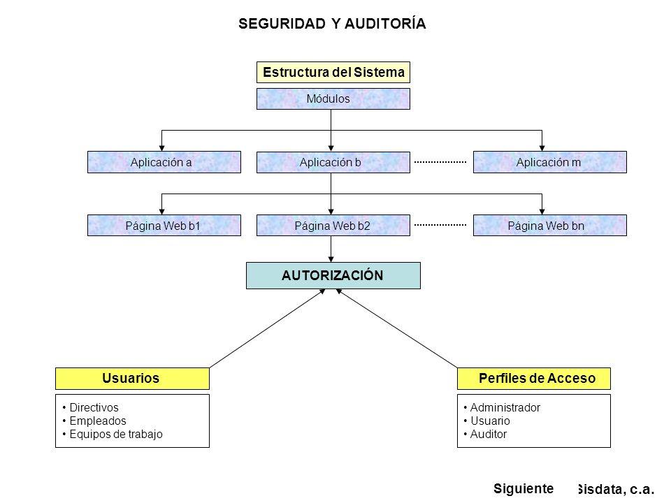 AUTORIZACIÓN Módulos Sisdata, c.a. SEGURIDAD Y AUDITORÍA Estructura del Sistema Aplicación b Aplicación a Aplicación m Página Web b2 Página Web b1 Pág