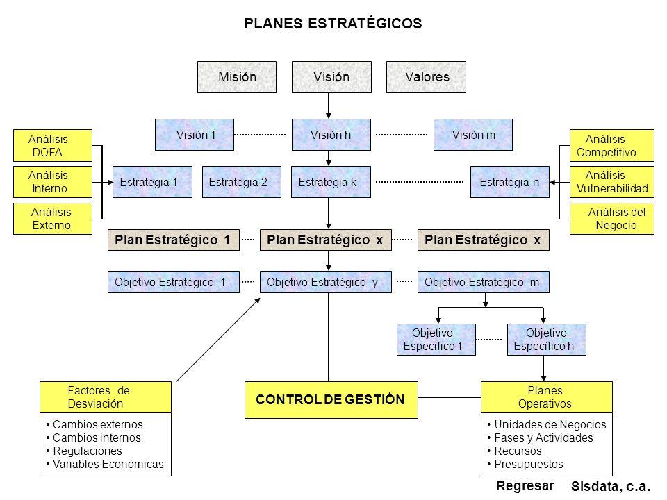CONTROL DE GESTIÓN Visión 1 Visión h Plan Estratégico x Análisis DOFA Estrategia k Sisdata, c.a. PLANES ESTRATÉGICOS Misión Visión Valores Visión m Es