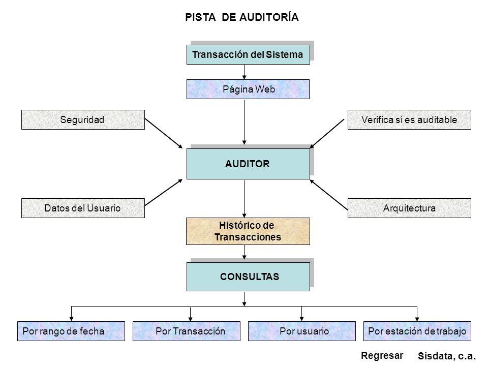 AUDITOR CONSULTAS CONSULTAS Seguridad Transacción del Sistema PISTA DE AUDITORÍA Sisdata, c.a. Regresar Página Web Verifica si es auditable Datos del