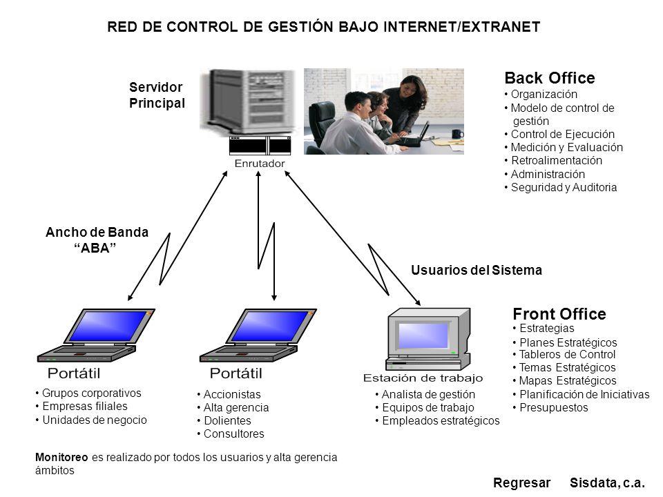 Servidor Principal Back Office Organización Modelo de control de gestión Control de Ejecución Medición y Evaluación Retroalimentación Administración S