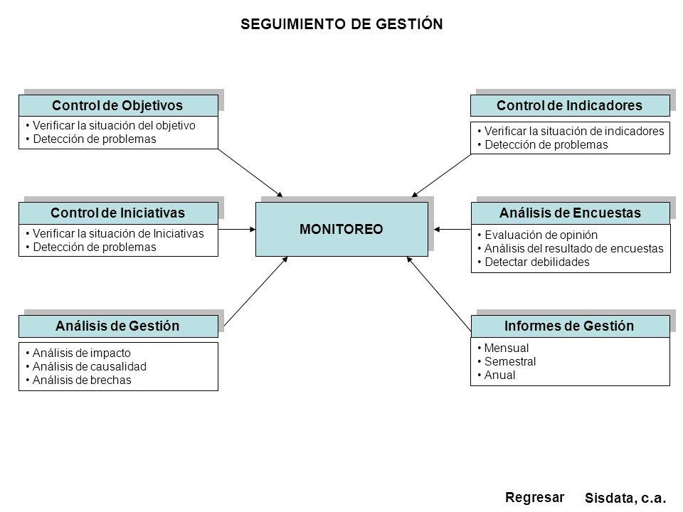 Control de Indicadores Informes de Gestión SEGUIMIENTO DE GESTIÓN Sisdata, c.a. Regresar Mensual Semestral Anual Verificar la situación de indicadores