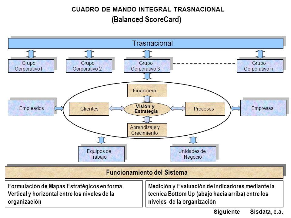 Trasnacional Financiera Visión y Estrategia Aprendizaje y Crecimiento Clientes Procesos Grupo Corporativo 3 Grupo Corporativo 3 Empleados Empresas Uni