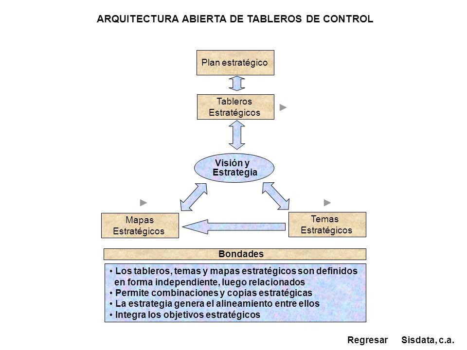 Tableros Estratégicos Visión y Estrategia Mapas Estratégicos Temas Estratégicos Los tableros, temas y mapas estratégicos son definidos en forma indepe