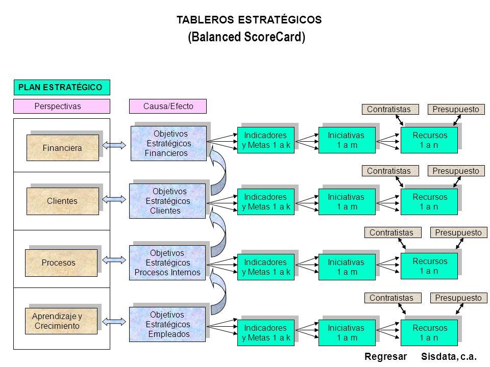 Financiera Aprendizaje y Crecimiento Aprendizaje y Crecimiento Clientes Procesos Internos Procesos Internos Objetivos Estratégicos Clientes C1 Objetivos Estratégicos Clientes C1 Objetivos Estratégicos Empleados E1 Objetivos Estratégicos Empleados E1 Objetivos Estratégicos Procesos P1 Objetivos Estratégicos Procesos P1 Sisdata, c.a.